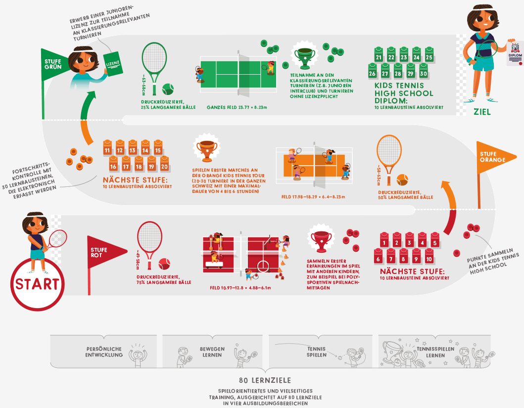 Kids Tennis - 3 Stufen